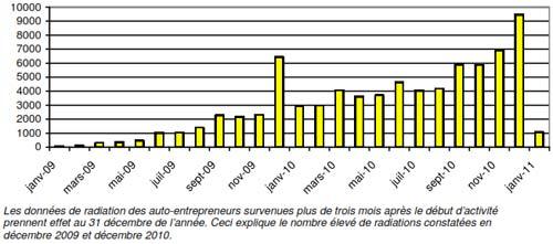 Flux mensuel de radiations autoentrepreneurs