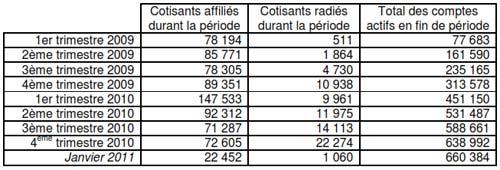 Immatriculations, radiations et nombre de comptes actifs par trimestre à fin janvier 2011
