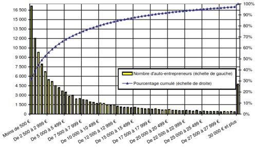 Répartition des auto-entrepreneurs relevant des régimes des BNC exerçant une activité du champ des professions libérales en fonction du chiffre d'affaires dégagé en 2010