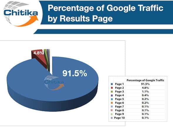 Répartition du trafic Google par page de résultats
