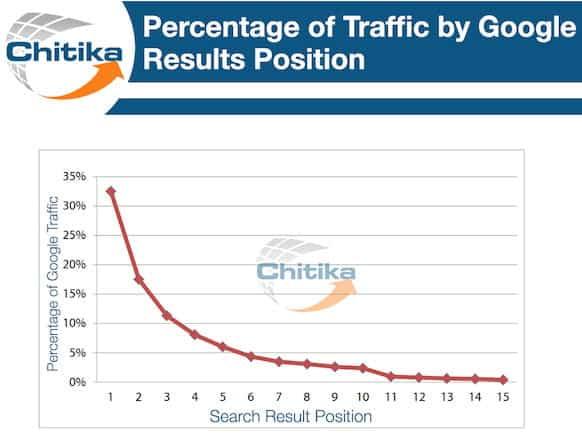 Pourcentage du trafic Google par position sur la page
