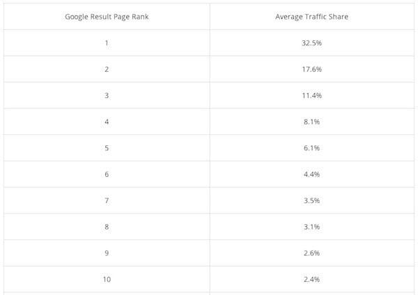 Répartition du trafic sur la première de résultats de Google