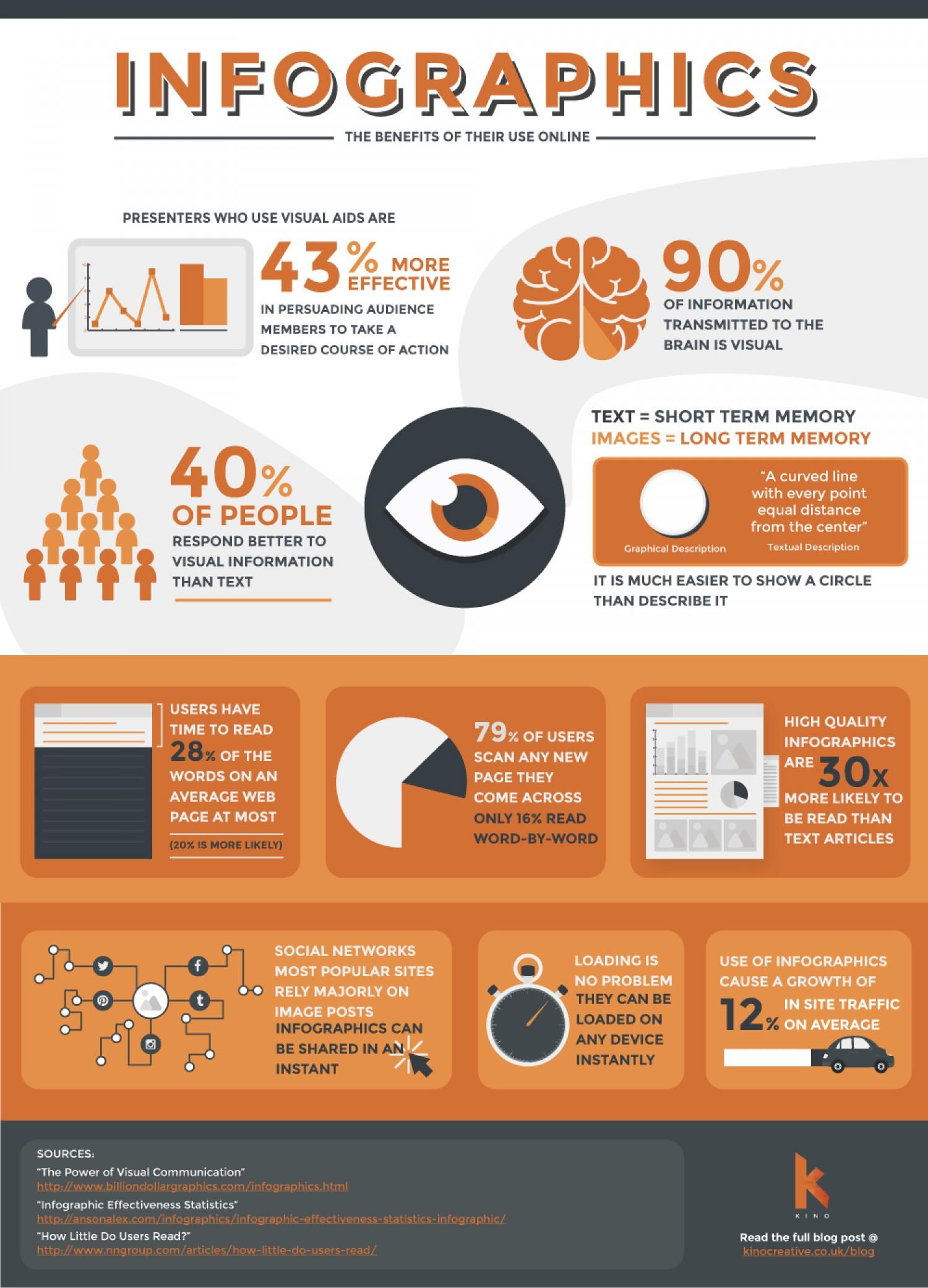Infographies : les avantages de leur utilisation en ligne - Kinocreative